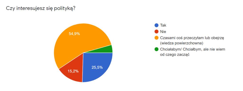 """Diagram kołowy prezentujący odpowiedzi na pytanie: """"Czy interesujesz się polityką?""""  55% ankietowanych odpowiedziało """"Czasami coś przeczytam lub obejrzę"""". 26% ankietowanych odpowiedziało """"Tak"""". 15% ankietowanych odpowiedziało """"Nie"""". 4% ankietowanych odpowiedziało """"Chciałbym, ale nie wiem od czego zacząć"""""""