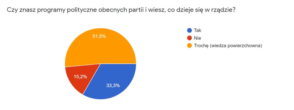 """Diagram kołowy prezentujący odpowiedzi na pytanie: """"Czy znasz programy polityczne obecnych partii i wiesz, co dzieje się w rządzie?""""  52% ankietowanych odpowiedziało """"Trochę (wiedza powierzchowna)"""". 33% ankietowanych odpowiedziało """"Tak"""". 15% ankietowanych odpowiedziało """"Nie""""."""
