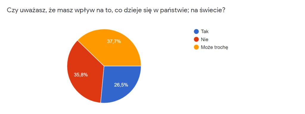 """Diagram kołowy prezentujący odpowiedzi na pytanie: """"Czy uważasz, że jesteś świadomy tego co dzieje się w Państwie?""""  38% ankietowanych odpowiedziało """"Może trochę"""". 36% ankietowanych odpowiedziało """"Nie"""". 26% ankietowanych odpowiedziało """"Tak""""."""