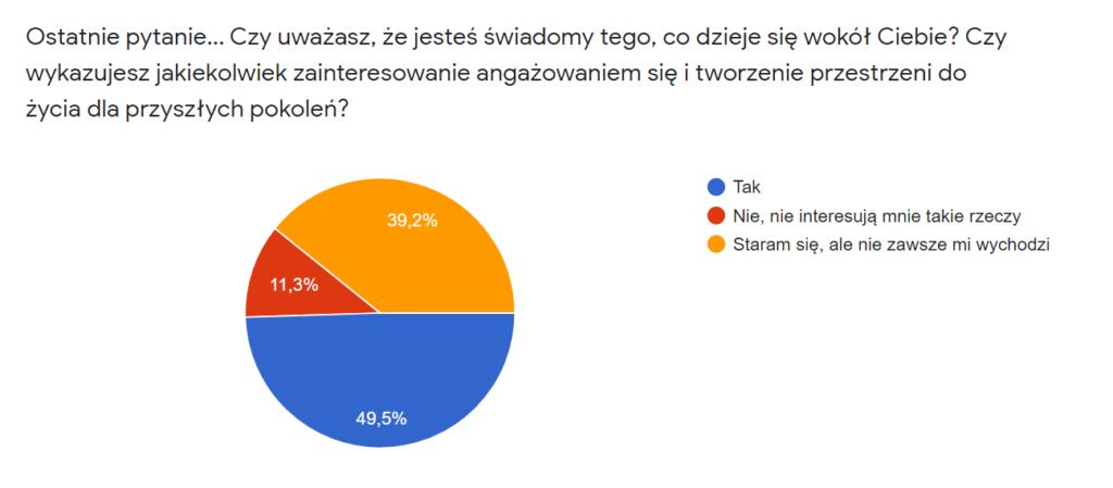 """Diagram kołowy prezentujący odpowiedzi na pytanie: """"Czy uważasz, że jesteś świadomy tego co dzieje się wokół Ciebie?""""  50% ankietowanych odpowiedziało """"Tak"""". 39% ankietowanych odpowiedziało """"Staram się"""". 11% ankietowanych odpowiedziało """"Nie""""."""
