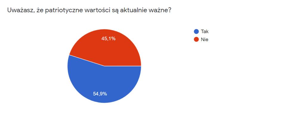 """Diagram kołowy prezentujący odpowiedzi na pytanie: """"Czy uważasz, że wartości patriotyczne są aktualnie ważne?""""  45% ankietowanych odpowiedziało """"Nie"""" 55% ankietowanych odpowiedziało """"Tak"""""""